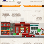 Inforgraphic: The Truth About Neighborhood Crime