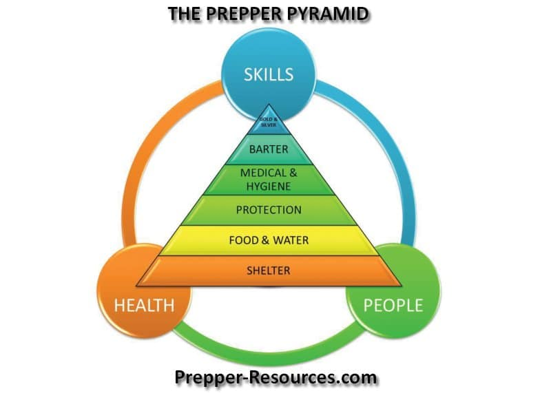 Prepper-Pyramid-from-Prepper-Resources-dot-com