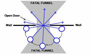Fatal Funnel Pathway Entrance