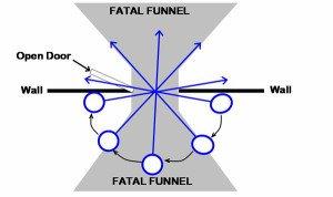 Fatal Funnel Pathway Entrance