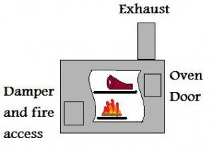 How To Woodstove